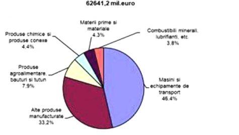 Exporturile industriei auto au însumat 29 mld. euro în 2017