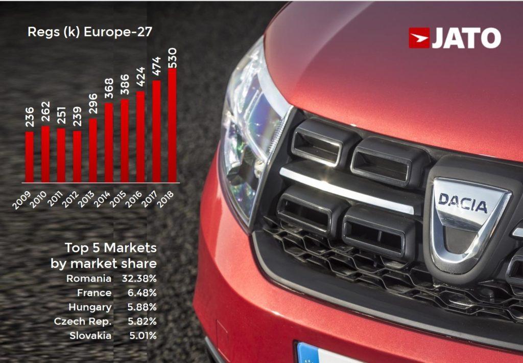 Dacia 2018 cele mai bine vândute mașini (1)